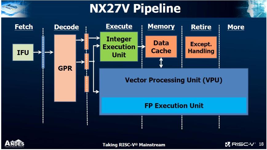 晶心科技推出突破性的RISC-V 27系列處理器及向量擴展指令處理器