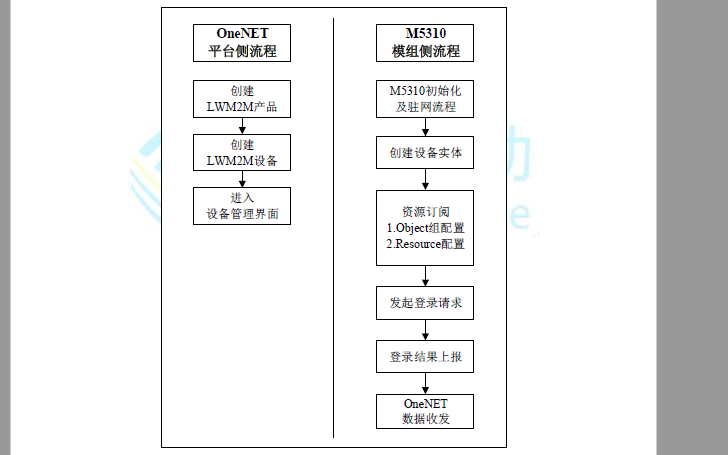 M5310与OneNET平台对接流程示例教程说明