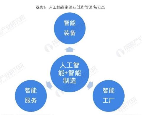 人(ren)工智能+制造(zao)業創造(zao)新業態