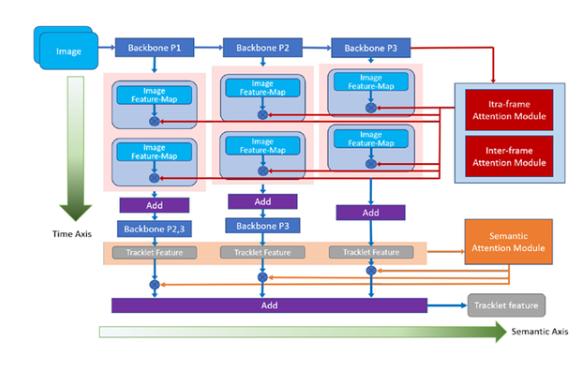 腾讯优图10篇论文入选人工智能顶级会议AAAI