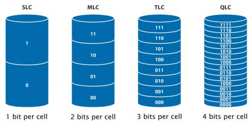 为什么说LDPC码不适合工业存储