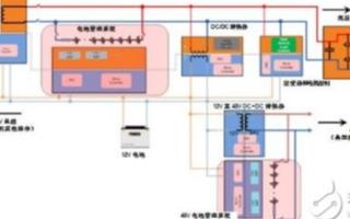 如何在HEV/EV動力系統中使用放大器