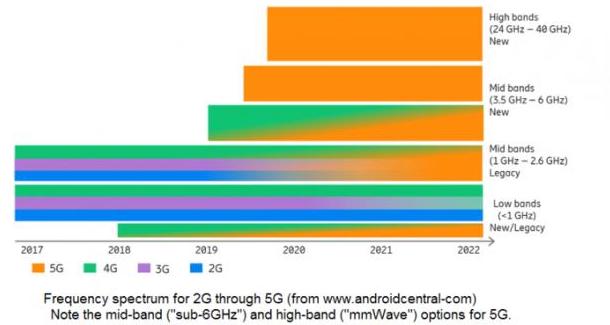 高要求的數據分析對于5G的部署有什么意義