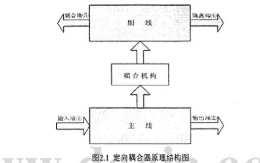 定向耦合器的耦合度和方向性的研究论文