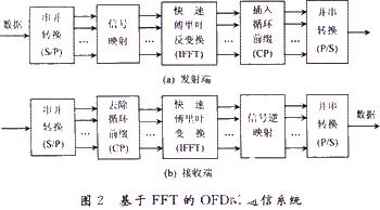 新一代移动通信OFDM调制技术的同步问题和PAPR问题解决方案