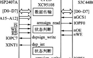 利用XC95l08可编程逻辑器件来实现微控制器之间的通信