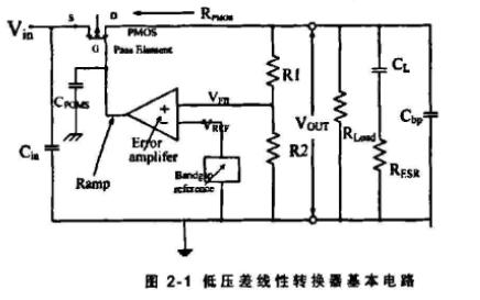 如何设计LDO线性变换器