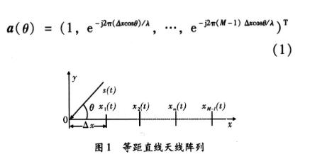 采用MUSIC和LMS算法实现智能天线系统的设计流程概述