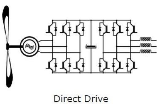 IGBT的選型要求有哪些及設計理念與在風能中的應用說明