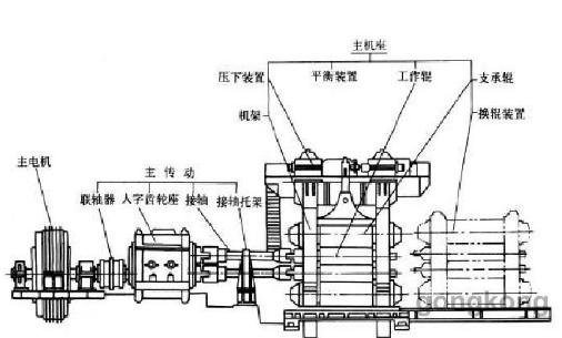 编码器在轧线设备上的应用介绍