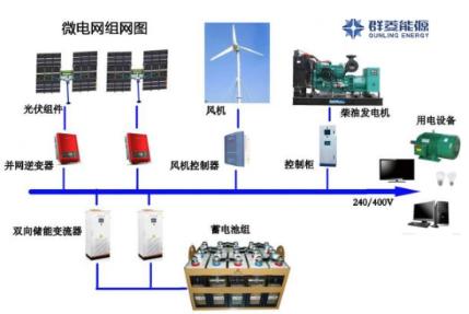 微網與傳統電網的區別  微電網的6大關鍵技術