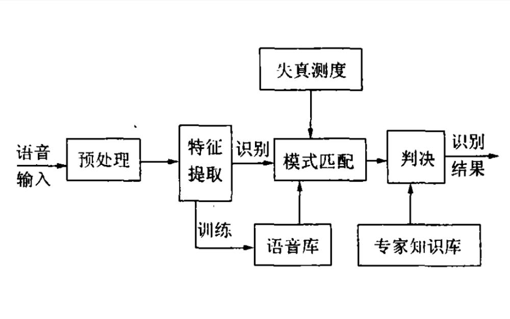 基于Labview的語音模式識別MFCC原理特征提取