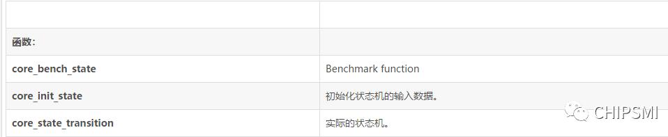 首創通用32位MCU跑分大戰-中國芯超越stm32