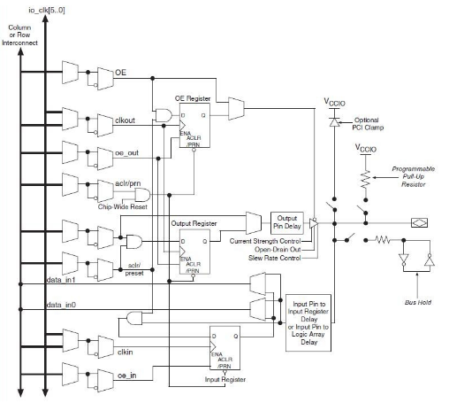 关于FPGA芯片结构的简单介绍