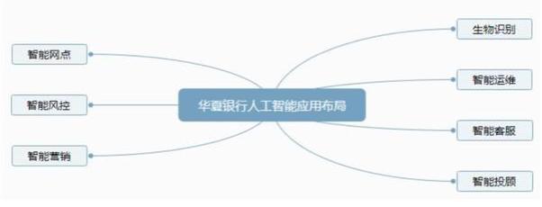 华夏银行在业务场景中人工智能应用的赋能成效