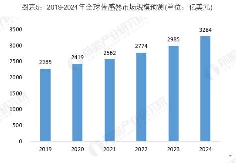 日本传感器市场迅猛增长的原因有哪些,未来将会面临哪些挑战