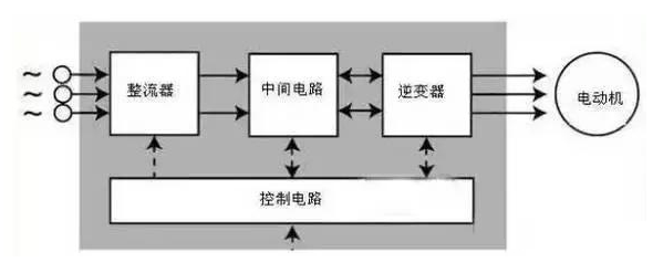 直流变频器的工作原理是什么