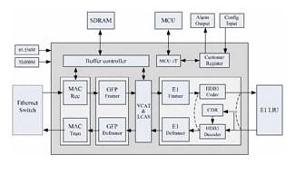 EoPDH ASIC芯片的特点优势及应用模式分析