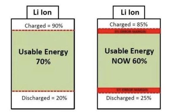 为何电动汽车的电池不能够精确的显示电量
