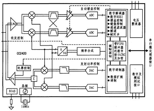 射频芯片CC2420的性能特点、结构及实现ZigBee通信的解决方案