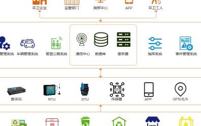 智慧环卫通信系统的工作原理及功能分析