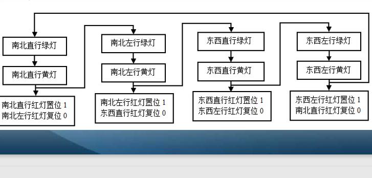 使用PLC设计交通灯的资料说明