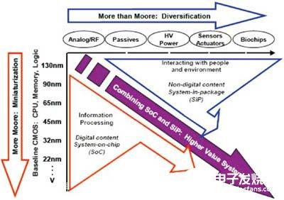 NoC技术的应用优势、关键技术难点及发展趋势分析