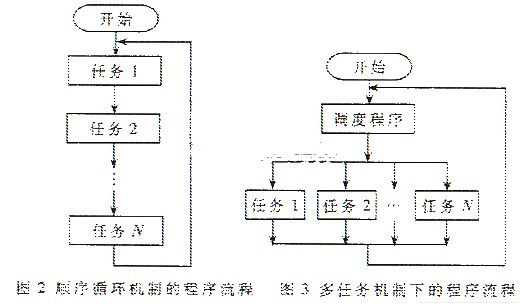 基于排爆机器人PBJ-1的嵌入式控制系统的设计与...