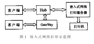 基于嵌入式Internet技术实现网络打印服务器...