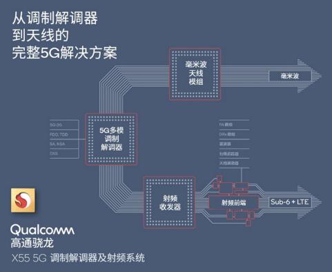 高通正在全面加速5G在2020年的全球商用进程