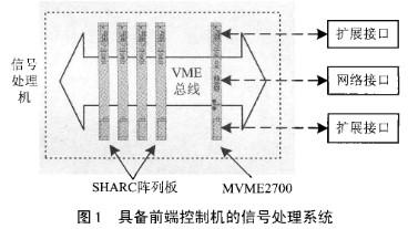 基于MVME2700单板机实现DSP系统实时通信控制的方案研究