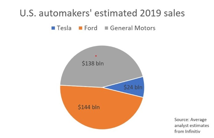 特斯拉市值已经超了通用和福特的总和