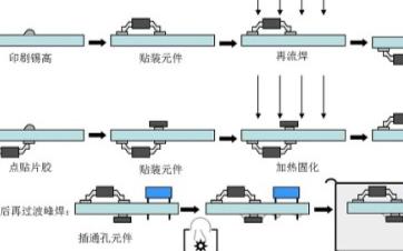 SMT贴片加工中施加贴片胶的技术要求有哪些