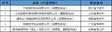 鋰離子電池行業規範條件符合企(qi)業名(ming)單公布 已yan)2...