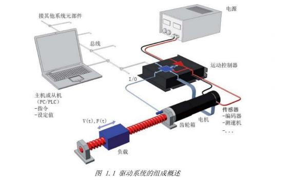 高精度微型驱动系统的教程中文版电子书