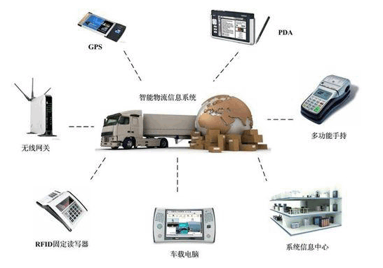 物聯網技術的全面應用