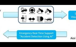 丰田事故响应服务系统,可通过AI进行事故检测