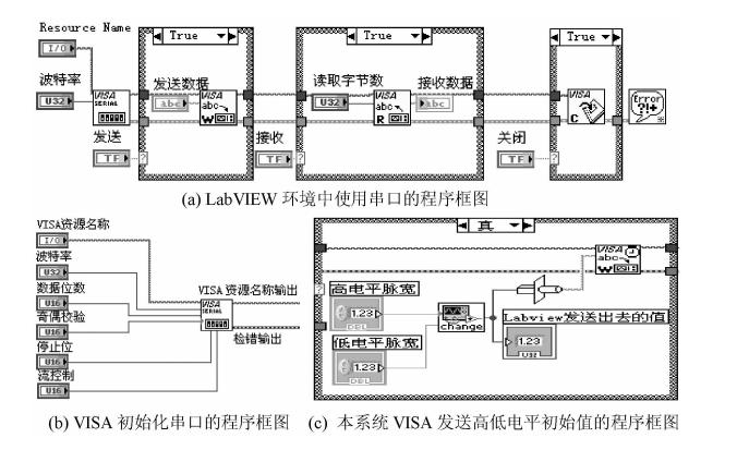 使用LABVIEW用作上位机控制单片机输出频率不同的脉冲发生器