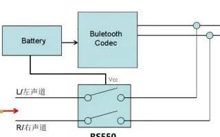 润石科技推出有线降噪耳机专用的模拟开关RS550
