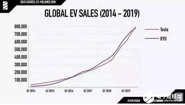 比亚迪销量下滑背后 是整个新能源汽车市场的走弱