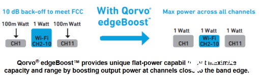 Qorvo推出业界首个集成式前端???可满足Wi-Fi 6系统的全屋覆盖