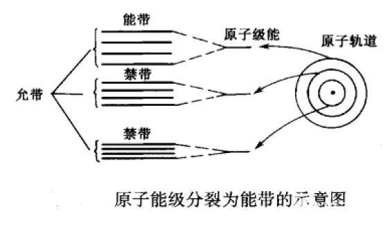 涨知识啦2—导体、半导体和绝缘体