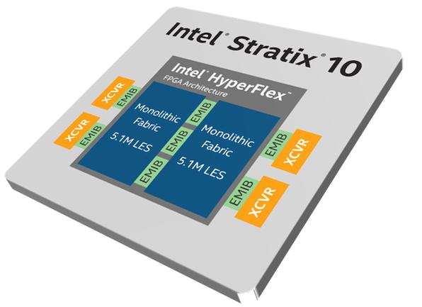 英特尔Stratix 10 GX 10M FPGA的优势是什么