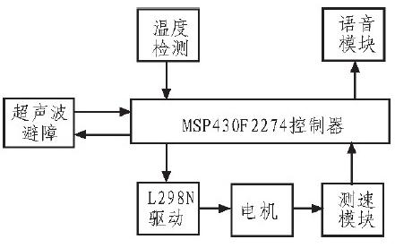 MSP430单片机对智能小车的硬件控制设计