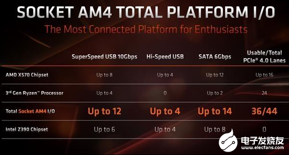 AMD 600系芯片組下半年問世 支持PCIe 4.0是它最大的優勢