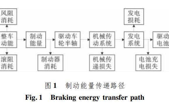 電動汽車再生制動系統回收特性與能量流分析