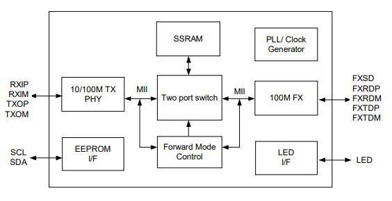IP113CLF以太網控制芯片的數據手冊