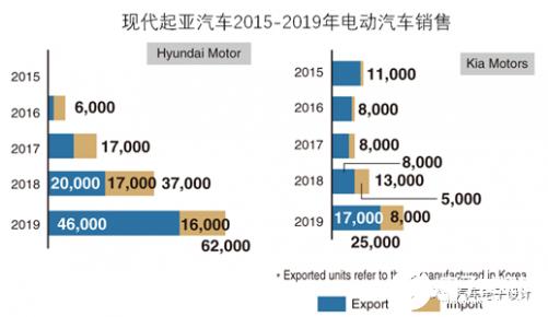 纯电动汽车的生命周期 现代起亚的2020年发展速...