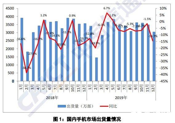 2019年全年国内5G手机出货量1376.9万部...