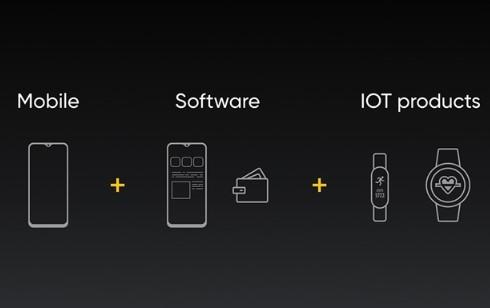 realme智能手表通过印度BIS认证,将于20...